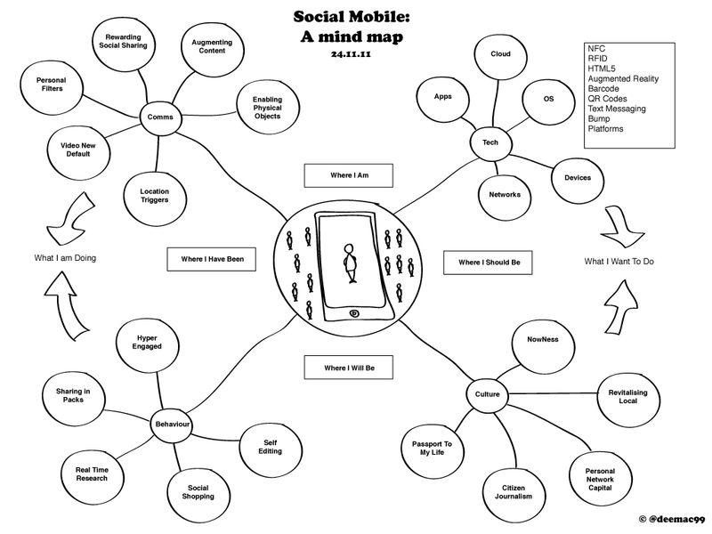 Social mobile2-01