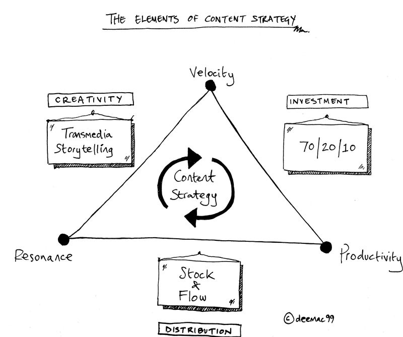 Contentstrategy